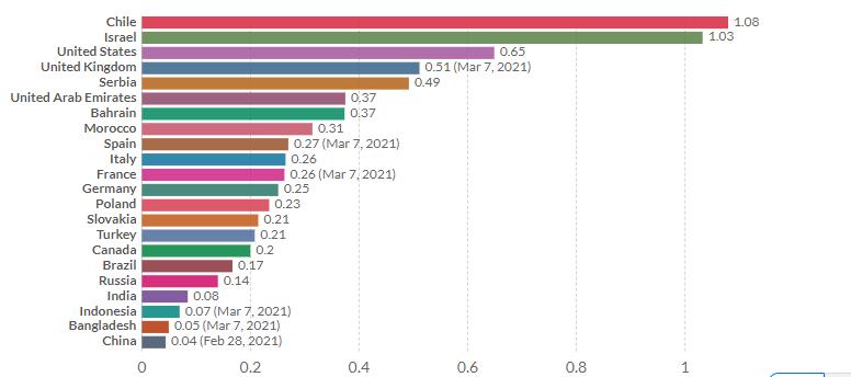 número 1, chile el país que vacuna con mayor rapidez, chile contra el coronavirus, proceso de vacunación, 1,08 cada 100